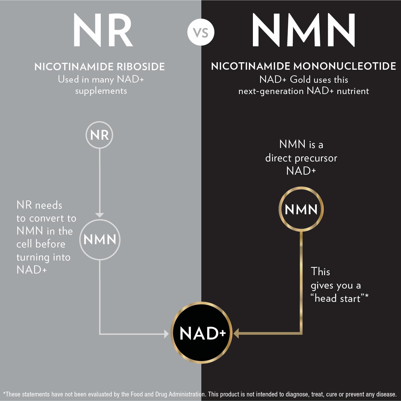NAD+ Gold™